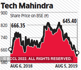 Tech Mahindra Analyst Calls Tech Mahindra Astral Poly Technik Bharti Airtel The Economic Times