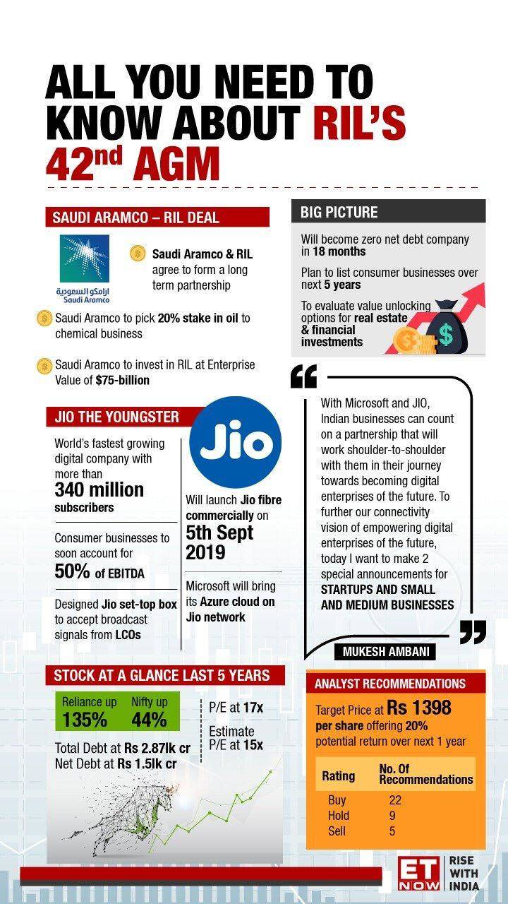 Reliance To Give 100 Return In Next 24 Months Sushil Choksey The Economic Times