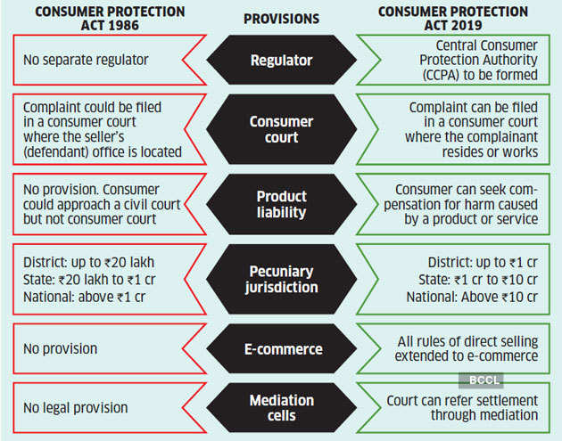 under the what system of consumer protection