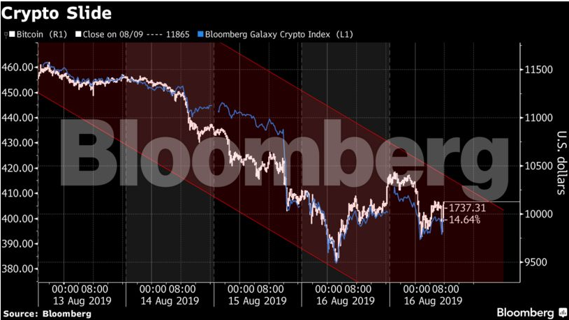 bloomberg cryptocurrency prices