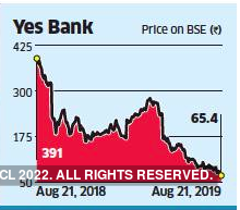 yes bank-graph