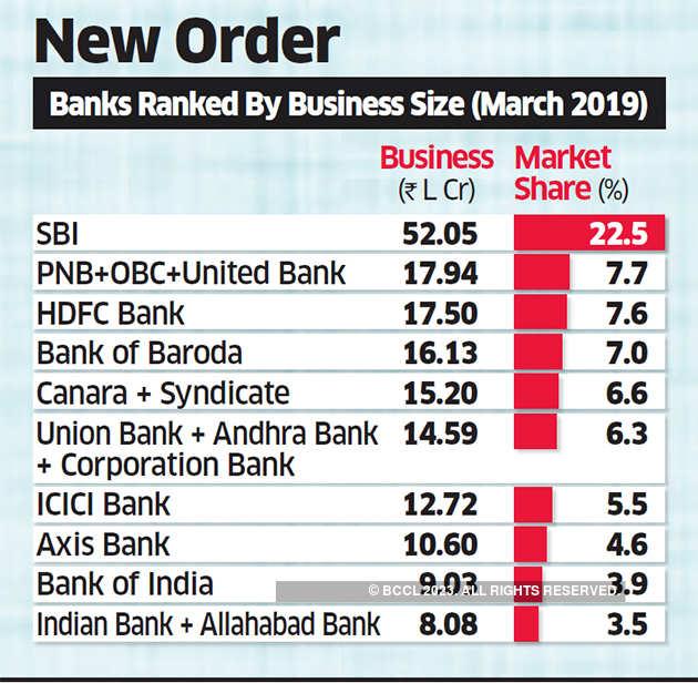banks merging