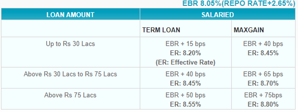 Sbi Repo Rate Hike Hikes Margin