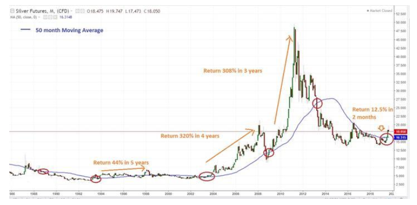 Silver Price Why Silver May See A Massive Rally After Underperforming For 6 Years The Economic Times