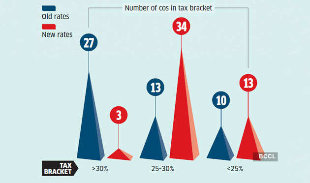no-of-companies-paying-high-taxes