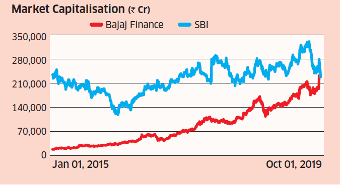 Bajaj Finance Bajaj Finance Overtakes Sbi On Market Cap Chart The Economic Times