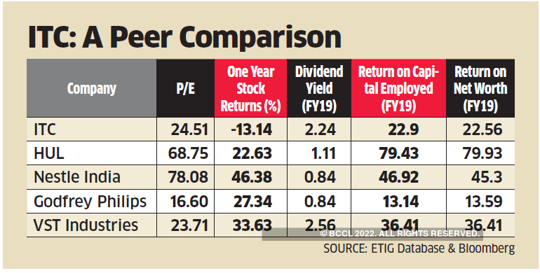Itc Itc On A Good Wicket Can It Score Big The Economic Times