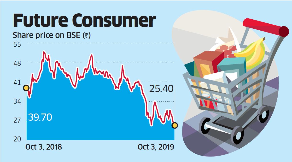 Future Consumer Share Price Future Consumer Hits 52 Week