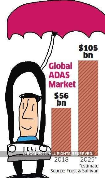 Global ADAS Market