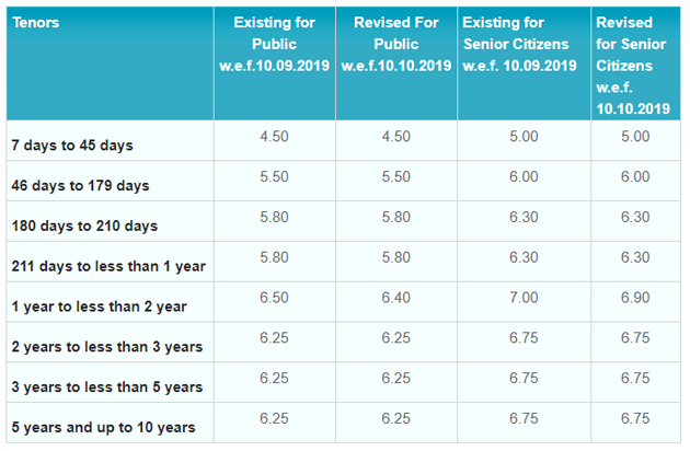 Bank Of India Fixed Deposit Rates