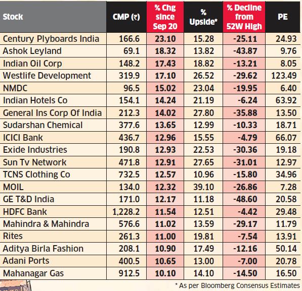 Stocks To Buy 20 Stocks Primed For Higher Returns The Economic Times