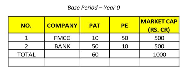 CHART 3 BASE PERIOD YEAR 0
