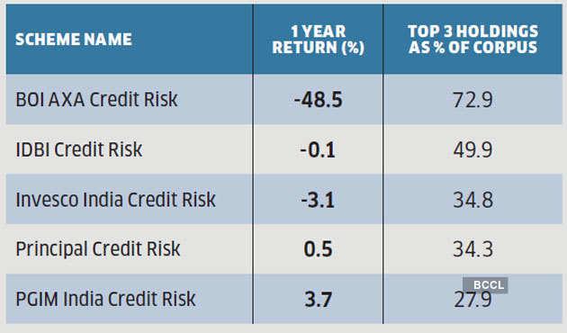 risky-debt-mfs