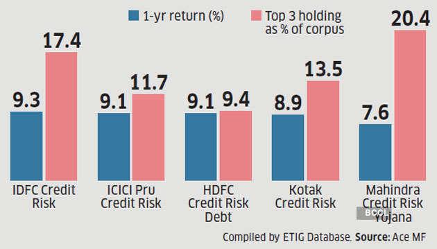 credit-risk-funds