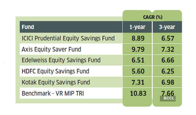 equity-savings-fund