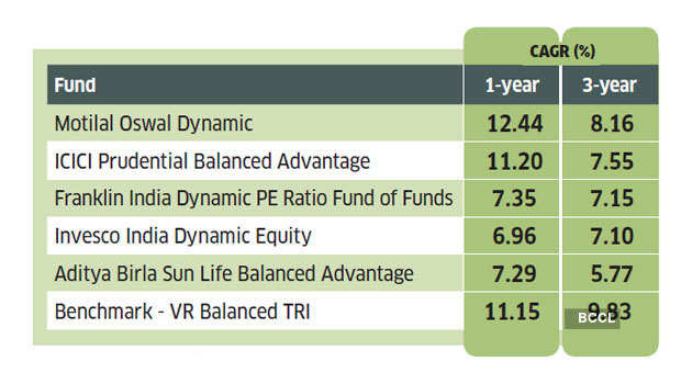 dynamic-equity-funds