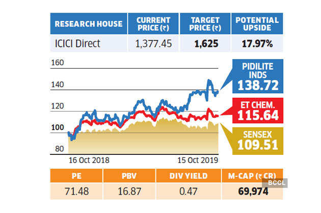 Stocks To Buy Diwali 2019 8 Stocks With High Upside Potential To Invest In This Year S Muhurat Trading