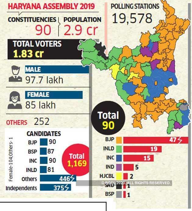 Haryana-assembly