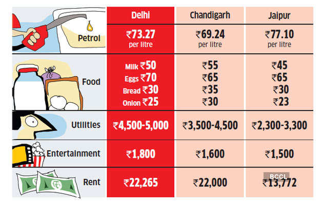 Delhi-Cost-of-living
