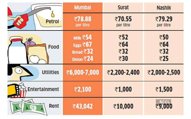 Mumbai-Cost-of-living