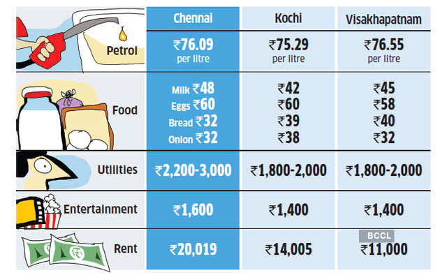 Chennai-cost-of-living