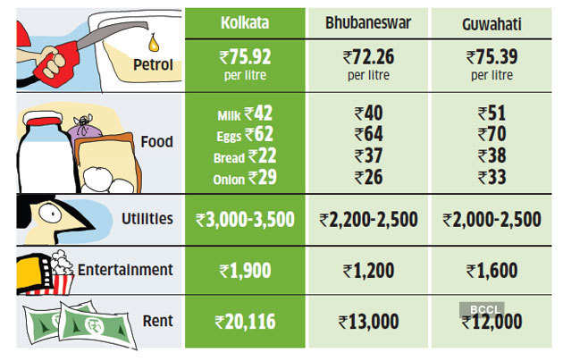Kolkata-Cost-of-living