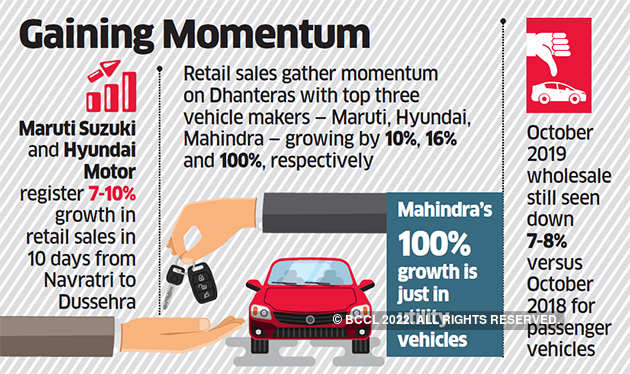 Car S Festive Cheer For Auto Companies Pick