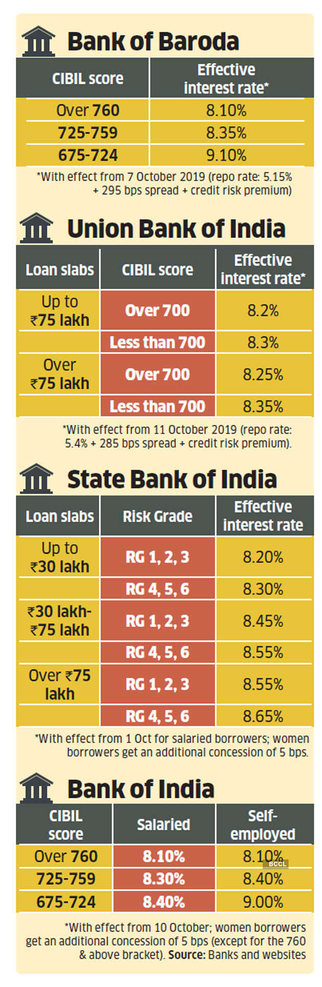 Hdfc bank home loan interest rate 2019