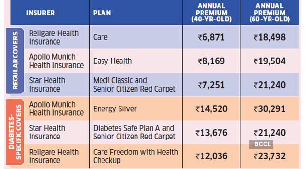 Diabetes health insurance is expensive. Here's a 4-point ...