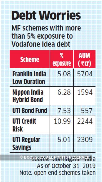 Vodafone Idea bonds: Funds with Voda-Idea paper may come ...