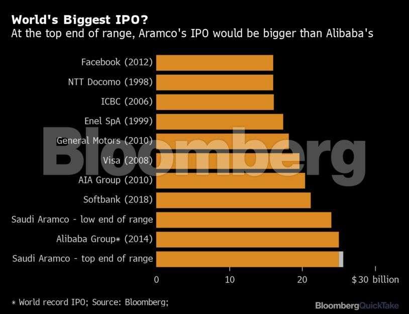 Saudi Aramco Ipo Review Saudi Aramco Seeks 1 71 Trillion Valuation In World S Biggest Ipo The Economic Times