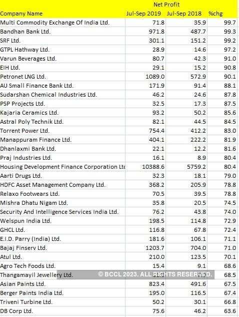 Earnings Table 2 - 50-100%