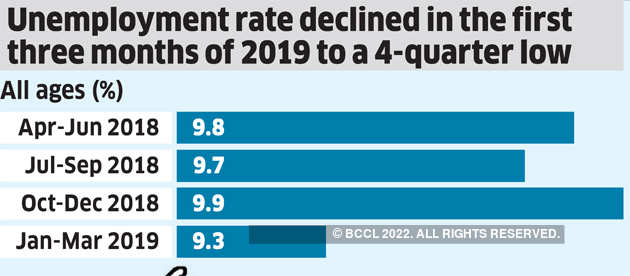 Unemployment In India Urban Joblessness The State Of