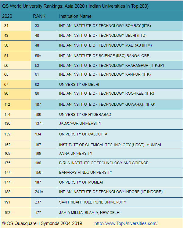India Has 96 Universities Ranked Including 20 Brand New Entries In Qs World University Rankings Asia 2020 The Economic Times