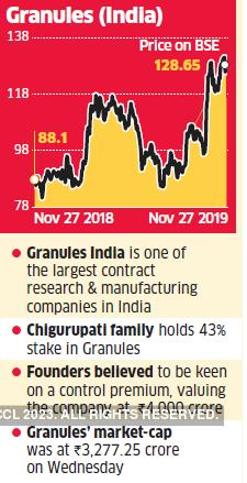 granules-graph