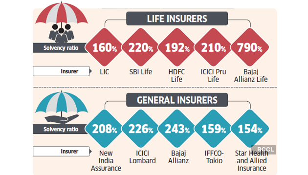 How Irdai Protects Policyholders From Crises At Insurance