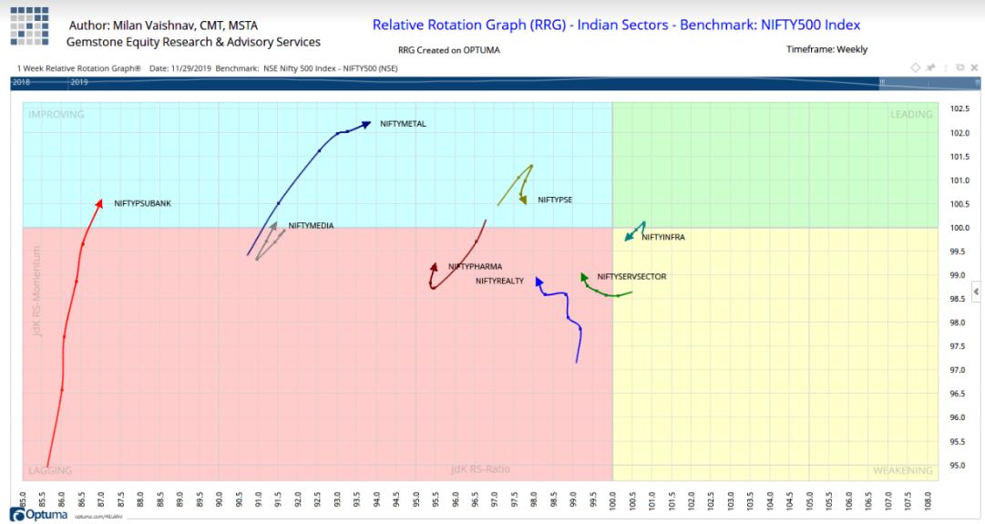 Relative Rotation Graph