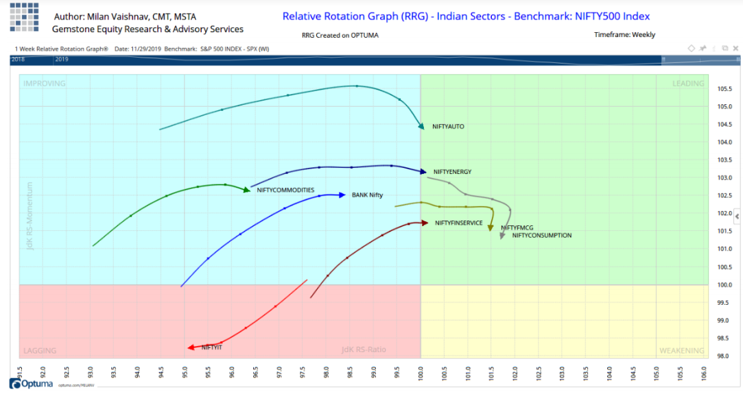 Relative Rotation Graph-Indian Sector