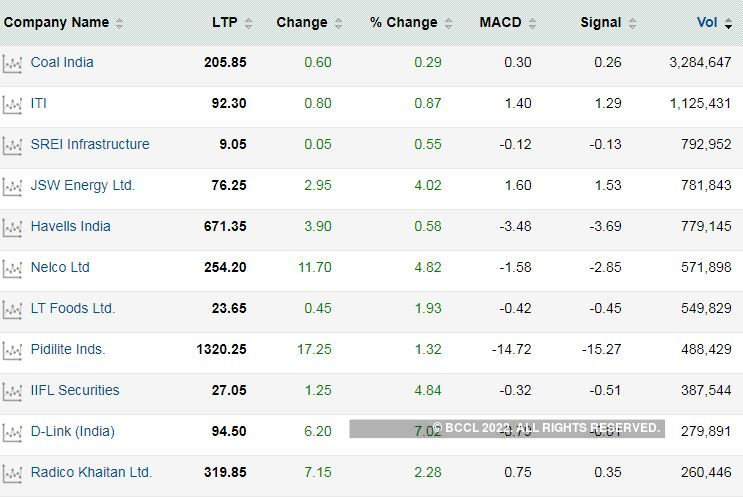 Stocks To Buy Coal India Jsw Energy Srei Infra Among 45 Stocks Readying To Rally Shows Macd The Economic Times