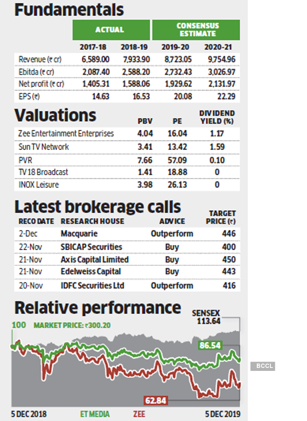 Stock Pick Of The Week Why Zee Is A Unique Investment Opportunity For Investors The Economic Times