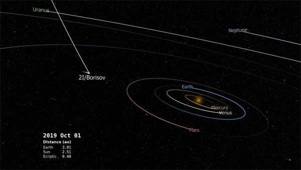 The path of Comet 2I/Borisov (Image: https://svs.gsfc.nasa.gov/4758)