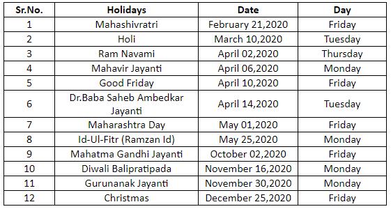 Market holidays: BSE holiday calendar 2020: 9 extended weekends