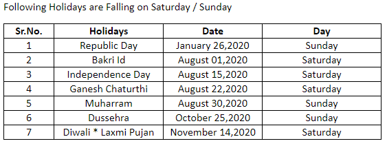 Market Holidays Bse Holiday Calendar 2020 9 Extended Weekends This Year The Economic Times