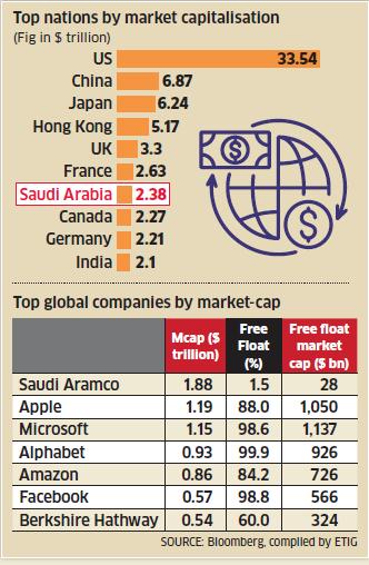 Listing Catapults Saudi Arabia Ahead Of Canada Germany In Market