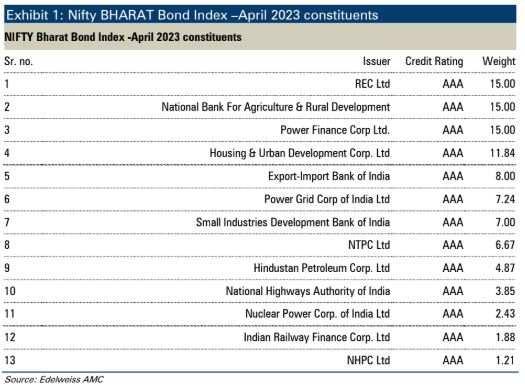 bharat bond table 1