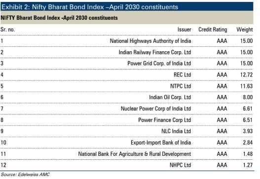 bharat bond table 2