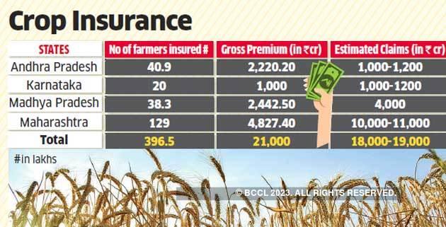 Farmers Call Insurance Firms