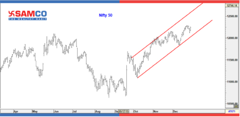 Technical Outlook for Nifty