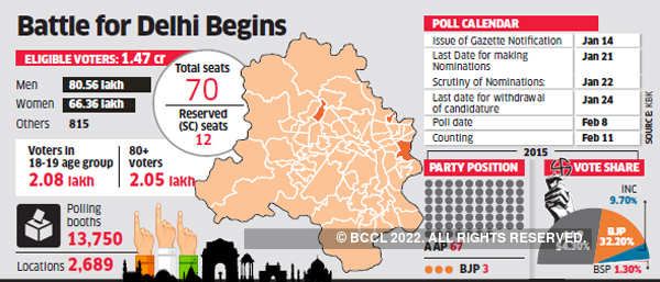Delhi Election Date When Is Delhi Election Know The Entire Schedule