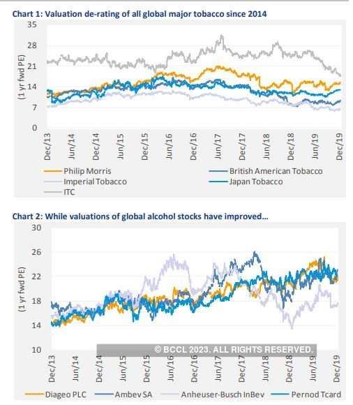Valuation derating